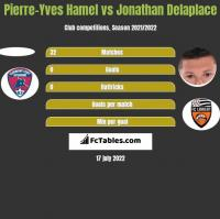 Pierre-Yves Hamel vs Jonathan Delaplace h2h player stats