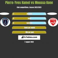 Pierre-Yves Hamel vs Moussa Kone h2h player stats