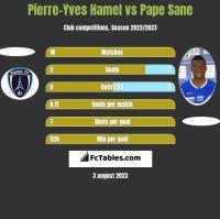Pierre-Yves Hamel vs Pape Sane h2h player stats