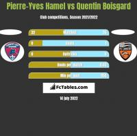 Pierre-Yves Hamel vs Quentin Boisgard h2h player stats