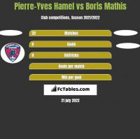 Pierre-Yves Hamel vs Boris Mathis h2h player stats
