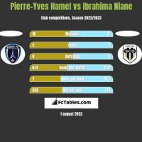 Pierre-Yves Hamel vs Ibrahima Niane h2h player stats