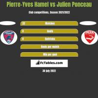 Pierre-Yves Hamel vs Julien Ponceau h2h player stats