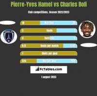 Pierre-Yves Hamel vs Charles Boli h2h player stats