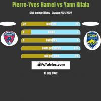 Pierre-Yves Hamel vs Yann Kitala h2h player stats