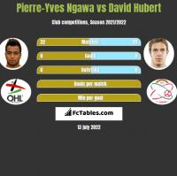 Pierre-Yves Ngawa vs David Hubert h2h player stats