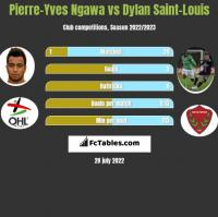 Pierre-Yves Ngawa vs Dylan Saint-Louis h2h player stats
