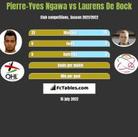 Pierre-Yves Ngawa vs Laurens De Bock h2h player stats