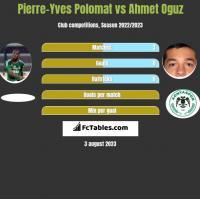 Pierre-Yves Polomat vs Ahmet Oguz h2h player stats