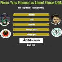 Pierre-Yves Polomat vs Ahmet Yilmaz Calik h2h player stats