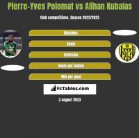 Pierre-Yves Polomat vs Alihan Kubalas h2h player stats