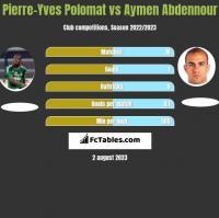 Pierre-Yves Polomat vs Aymen Abdennour h2h player stats