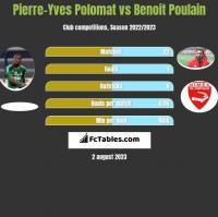 Pierre-Yves Polomat vs Benoit Poulain h2h player stats