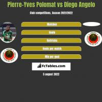 Pierre-Yves Polomat vs Diego Angelo h2h player stats