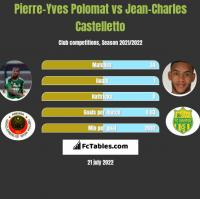 Pierre-Yves Polomat vs Jean-Charles Castelletto h2h player stats