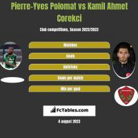 Pierre-Yves Polomat vs Kamil Ahmet Corekci h2h player stats