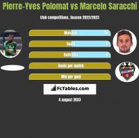 Pierre-Yves Polomat vs Marcelo Saracchi h2h player stats