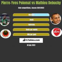 Pierre-Yves Polomat vs Mathieu Debuchy h2h player stats