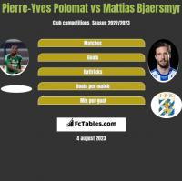 Pierre-Yves Polomat vs Mattias Bjaersmyr h2h player stats
