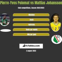 Pierre-Yves Polomat vs Mattias Johansson h2h player stats