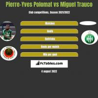 Pierre-Yves Polomat vs Miguel Trauco h2h player stats