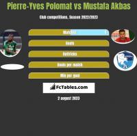 Pierre-Yves Polomat vs Mustafa Akbas h2h player stats