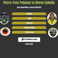 Pierre-Yves Polomat vs Neven Subotic h2h player stats