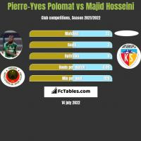 Pierre-Yves Polomat vs Majid Hosseini h2h player stats