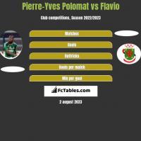 Pierre-Yves Polomat vs Flavio h2h player stats