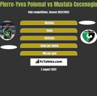 Pierre-Yves Polomat vs Mustafa Cecenoglu h2h player stats
