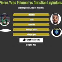 Pierre-Yves Polomat vs Christian Luyindama h2h player stats