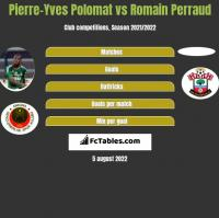 Pierre-Yves Polomat vs Romain Perraud h2h player stats