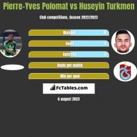 Pierre-Yves Polomat vs Huseyin Turkmen h2h player stats