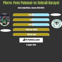 Pierre-Yves Polomat vs Cebrail Karayel h2h player stats