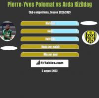 Pierre-Yves Polomat vs Arda Kizildag h2h player stats