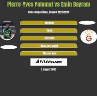 Pierre-Yves Polomat vs Emin Bayram h2h player stats