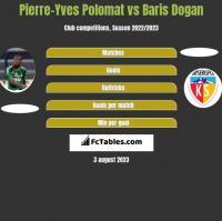 Pierre-Yves Polomat vs Baris Dogan h2h player stats