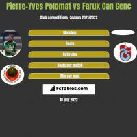 Pierre-Yves Polomat vs Faruk Can Genc h2h player stats