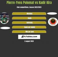 Pierre-Yves Polomat vs Kadir Kira h2h player stats