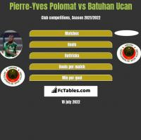 Pierre-Yves Polomat vs Batuhan Ucan h2h player stats