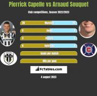Pierrick Capelle vs Arnaud Souquet h2h player stats