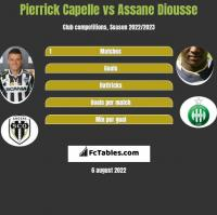 Pierrick Capelle vs Assane Diousse h2h player stats