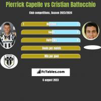 Pierrick Capelle vs Cristian Battocchio h2h player stats