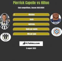 Pierrick Capelle vs Hilton h2h player stats