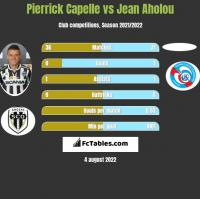 Pierrick Capelle vs Jean Aholou h2h player stats