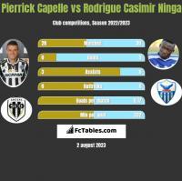 Pierrick Capelle vs Rodrigue Casimir Ninga h2h player stats