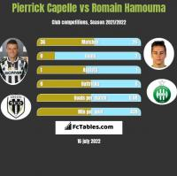 Pierrick Capelle vs Romain Hamouma h2h player stats
