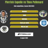 Pierrick Capelle vs Theo Pellenard h2h player stats