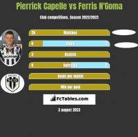 Pierrick Capelle vs Ferris N'Goma h2h player stats