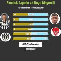 Pierrick Capelle vs Hugo Magnetti h2h player stats